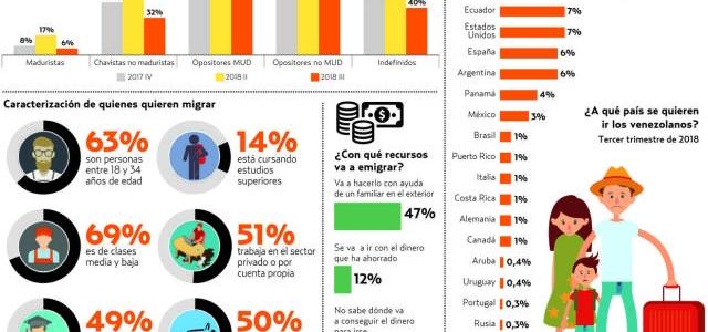 Al menos 38% de los venezolanos desea emigrar a Chile, Colombia, Perú y Ecuador